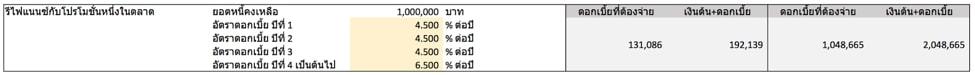table of refinance interest